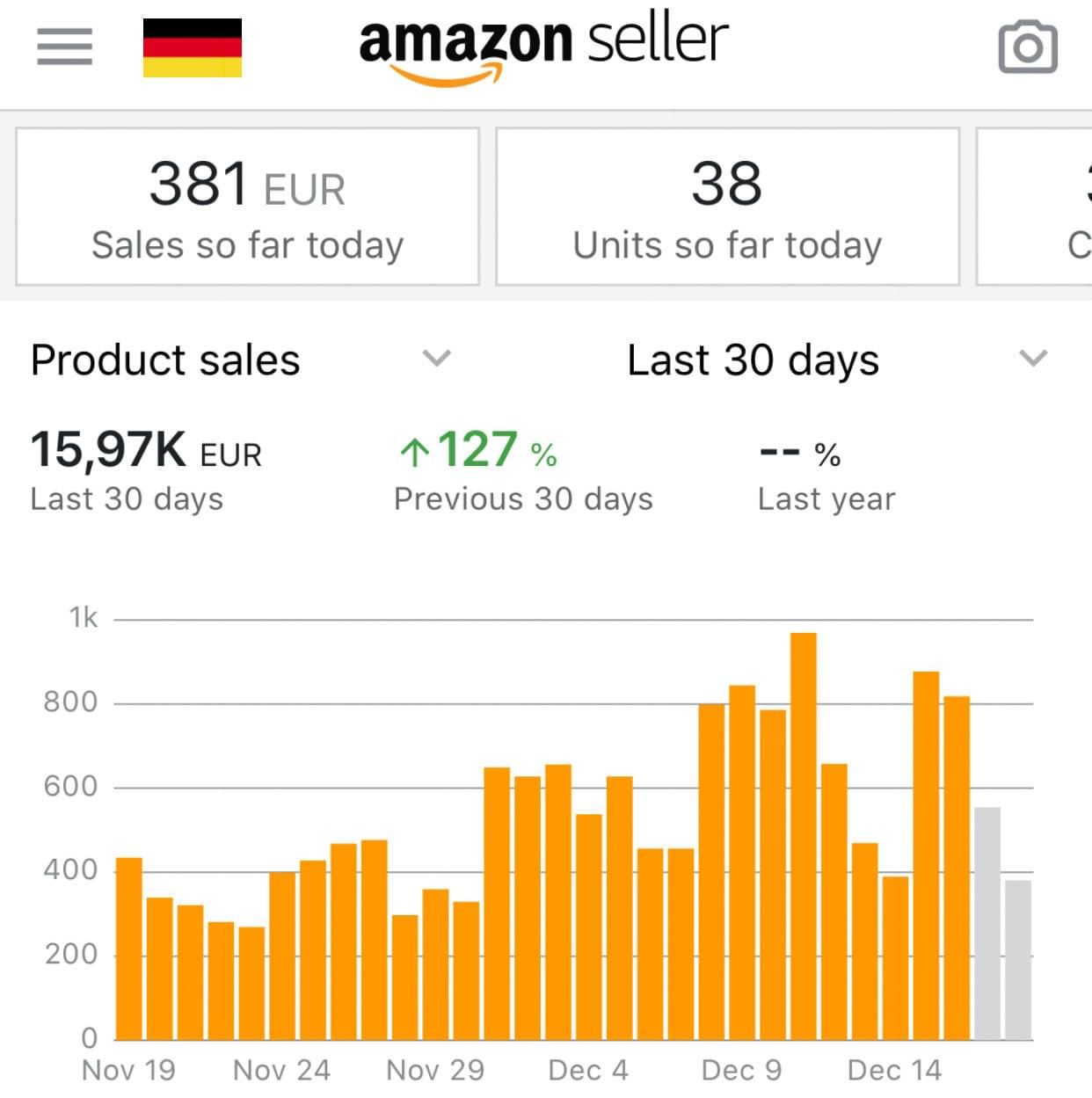 Amazon Germany FBA Sales