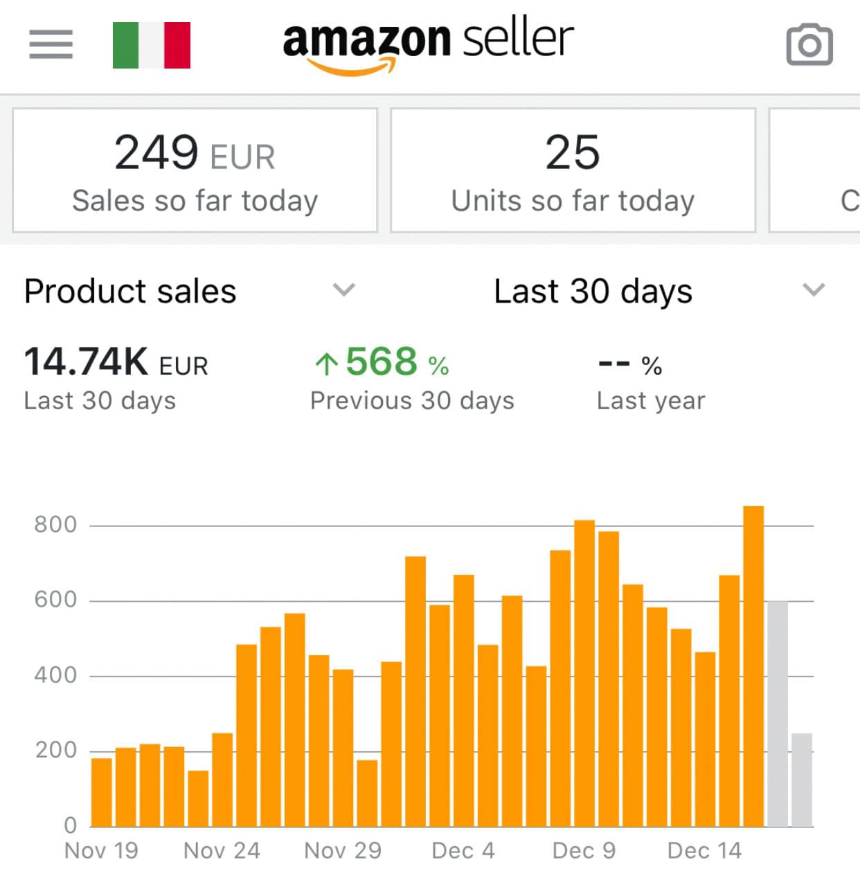 Amazon Italy FBA Sales