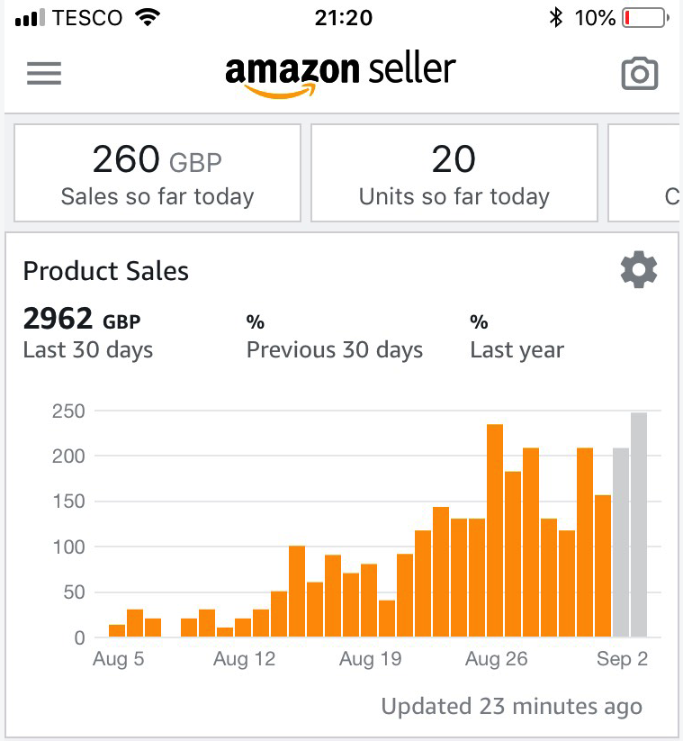 Amazon UK Sales