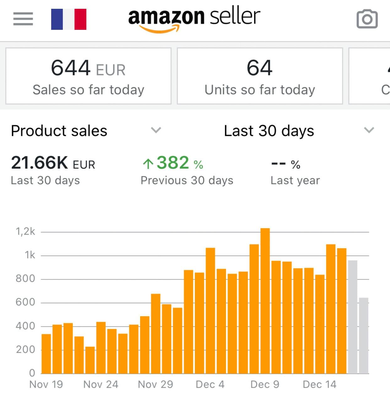 Amazon France FBA Sales